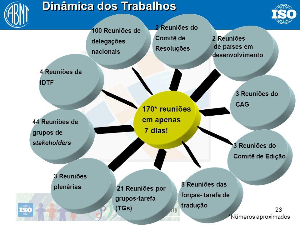 23 Dinâmica dos Trabalhos 170* reuniões em apenas 7 dias! 2 Reuniões do Comitê de Resoluções 44 Reuniões de grupos de stakeholders 3 Reuniões plenária