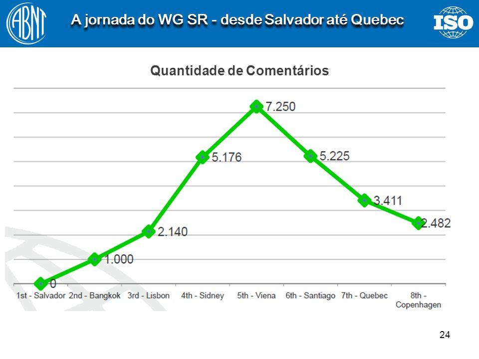 24 A jornada do WG SR - desde Salvador até Quebec Quantidade de Comentários