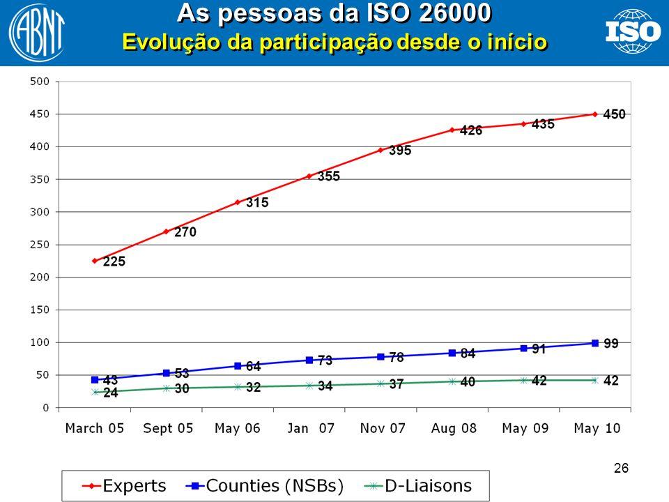 26 As pessoas da ISO 26000 Evolução da participação desde o início