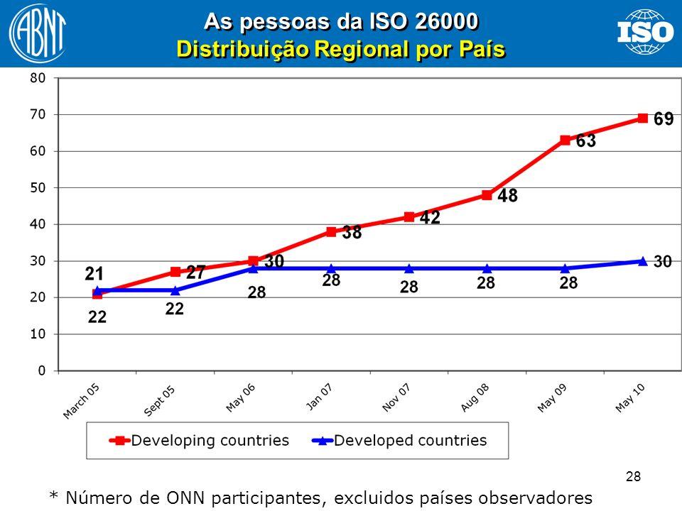28 As pessoas da ISO 26000 Distribuição Regional por País * Número de ONN participantes, excluidos países observadores
