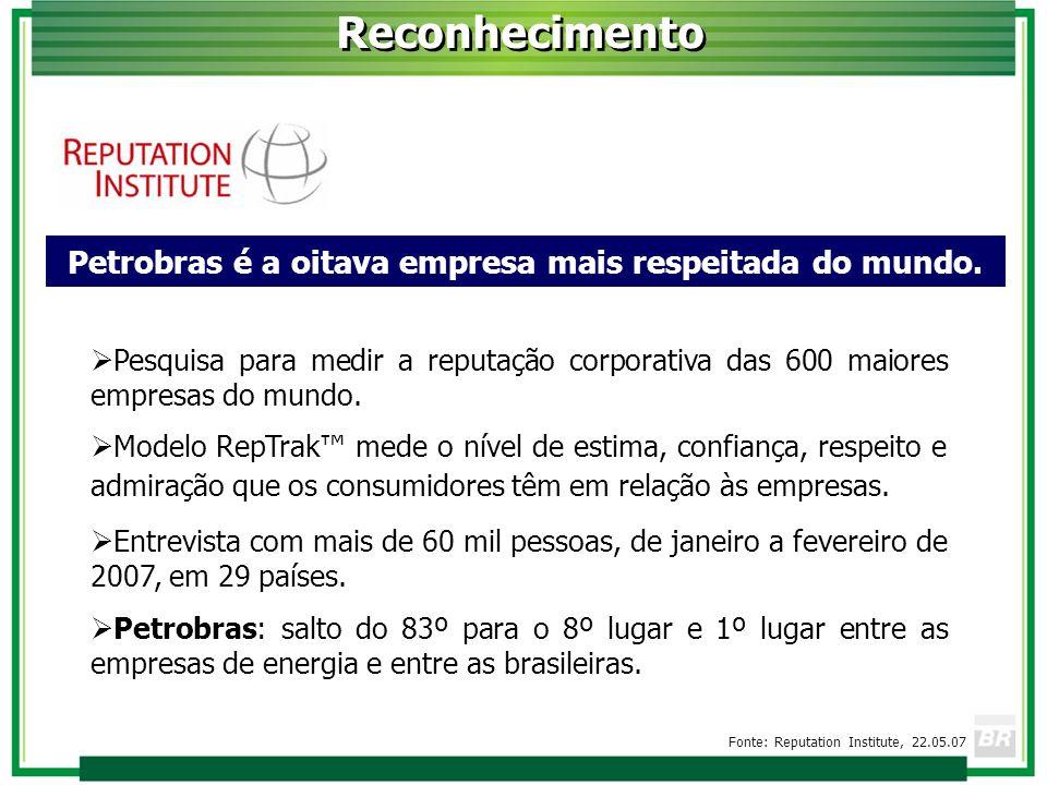 Reconhecimento Petrobras é a oitava empresa mais respeitada do mundo. Pesquisa para medir a reputação corporativa das 600 maiores empresas do mundo. M