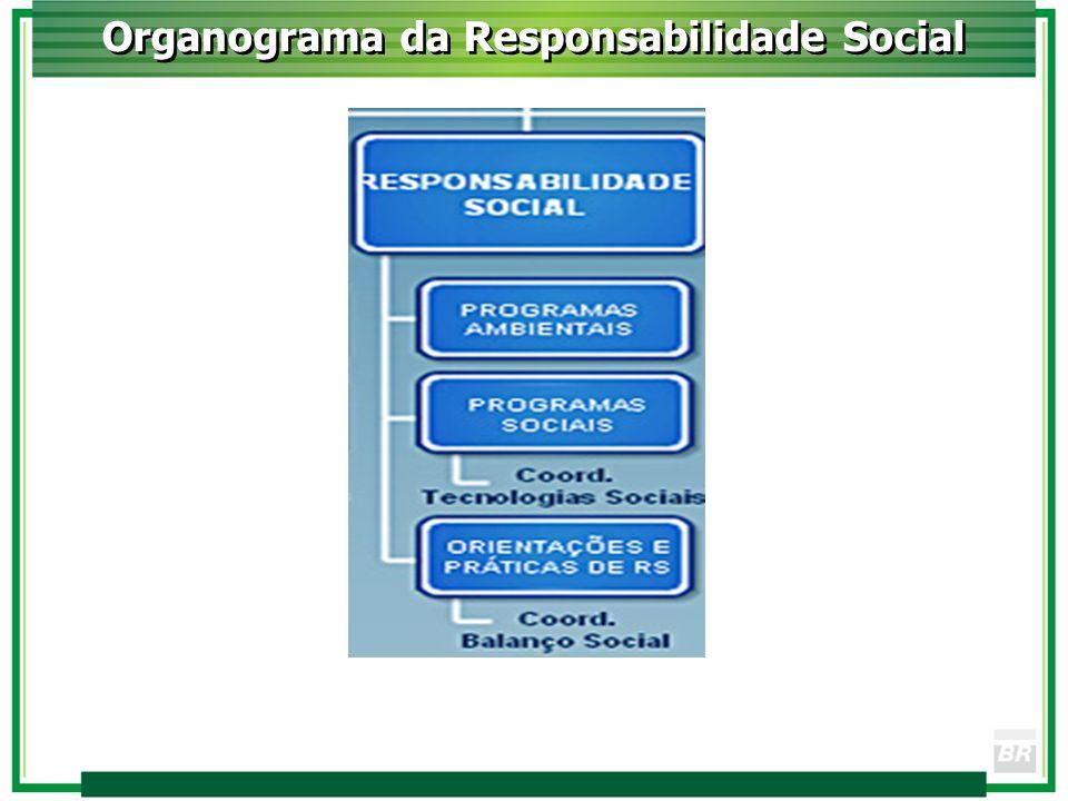 Organograma da Responsabilidade Social