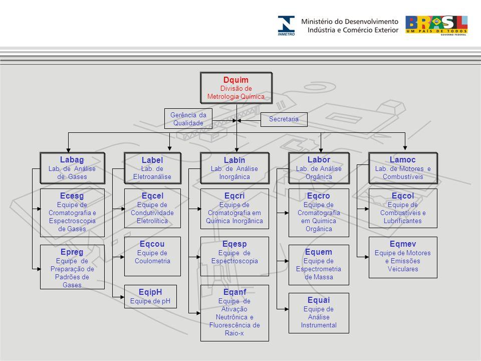 Dquim Divisão de Metrologia Química Labag Lab. de Análise de Gases Label Lab. de Eletroanálise Labor Lab. de Análise Orgânica Lamoc Lab. de Motores e