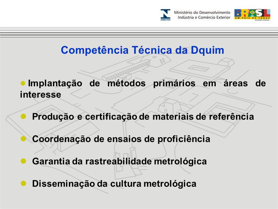 Implantação de métodos primários em áreas de interesse Produção e certificação de materiais de referência Coordenação de ensaios de proficiência Garan