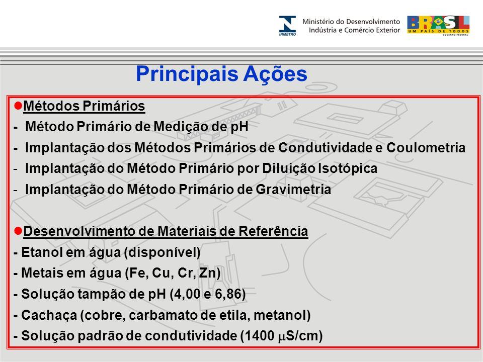 Métodos Primários - Método Primário de Medição de pH - Implantação dos Métodos Primários de Condutividade e Coulometria - Implantação do Método Primár