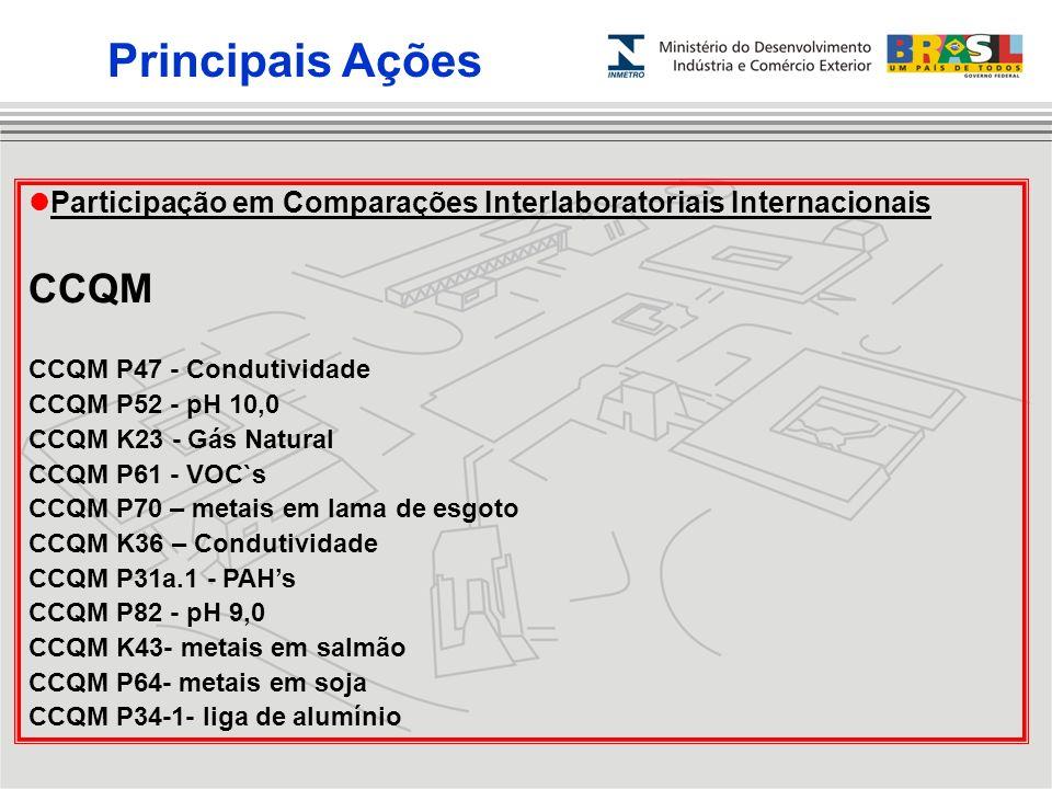 Participação em Comparações Interlaboratoriais Internacionais CCQM CCQM P47 - Condutividade CCQM P52 - pH 10,0 CCQM K23 - Gás Natural CCQM P61 - VOC`s