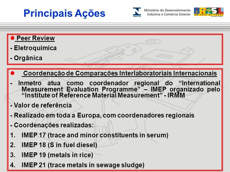 Coordenação de Comparações Interlaboratoriais Internacionais - Inmetro atua como coordenador regional do International Measurement Evaluation Programm
