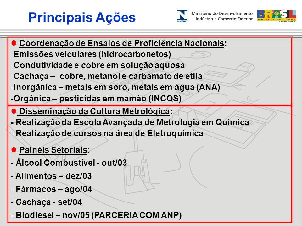 Coordenação de Ensaios de Proficiência Nacionais: -Emissões veiculares (hidrocarbonetos) -Condutividade e cobre em solução aquosa -Cachaça – cobre, me