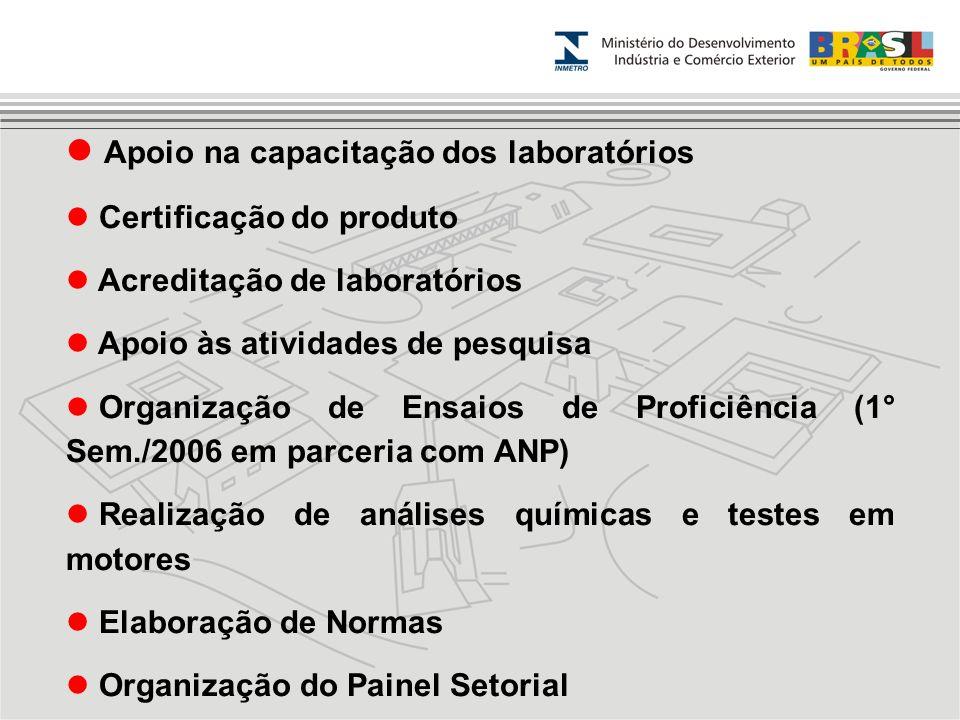 Apoio na capacitação dos laboratórios Certificação do produto Acreditação de laboratórios Apoio às atividades de pesquisa Organização de Ensaios de Pr