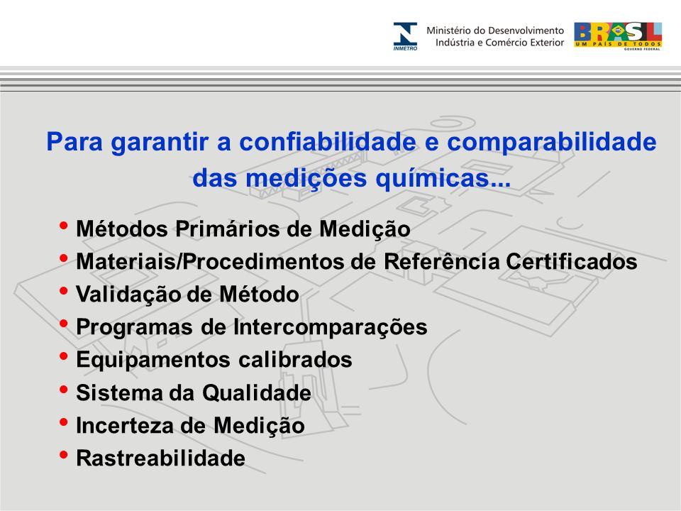 Para garantir a confiabilidade e comparabilidade das medições químicas... Métodos Primários de Medição Materiais/Procedimentos de Referência Certifica
