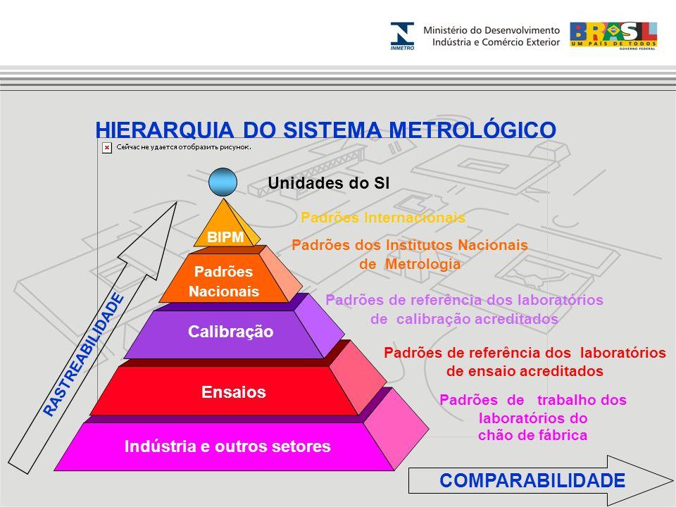 Indústria e outros setores Ensaios Calibração Padrões Nacionais BIPM Unidades do SI Padrões Internacionais Padrões dos Institutos Nacionais de Metrolo