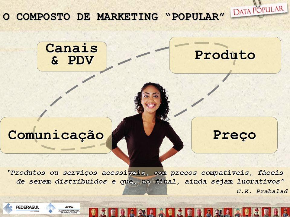 O COMPOSTO DE MARKETING POPULAR Canais & PDV Comunicação Produto Preço Produtos ou serviços acessíveis, com preços compatíveis, fáceis de serem distri