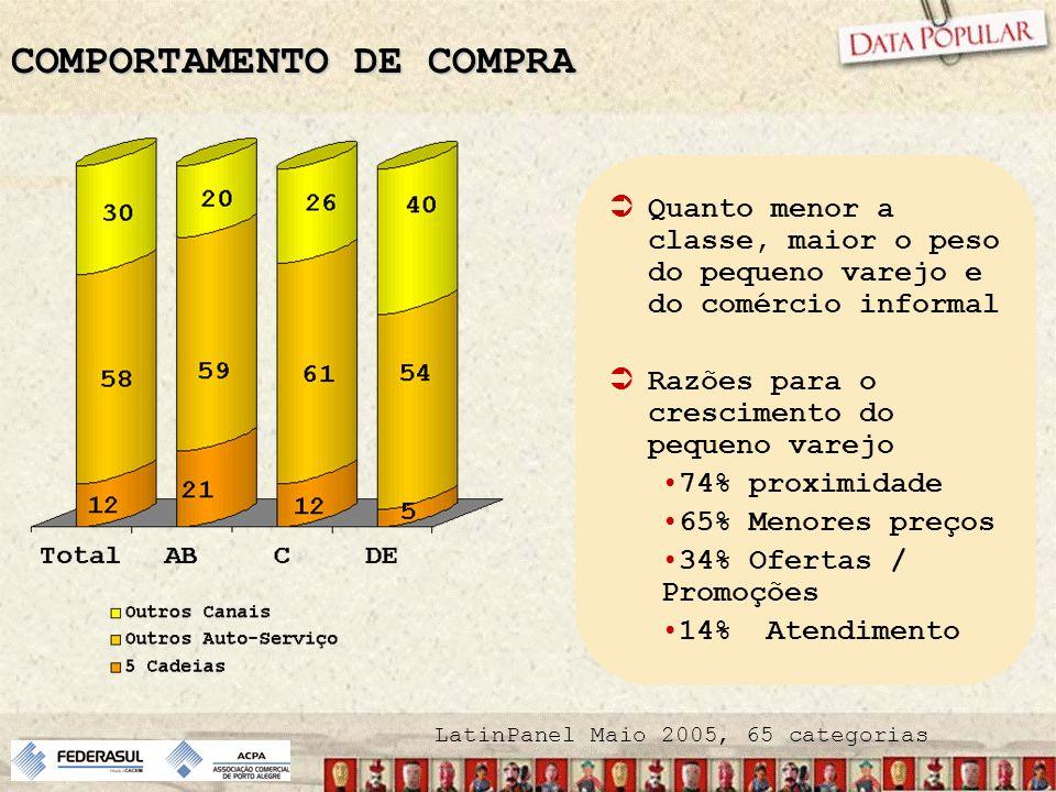 COMPORTAMENTO DE COMPRA LatinPanel Maio 2005, 65 categorias Quanto menor a classe, maior o peso do pequeno varejo e do comércio informal Razões para o