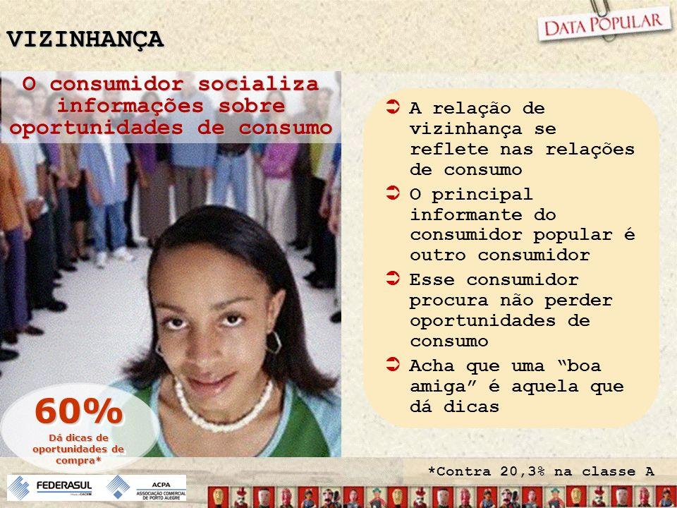 VIZINHANÇA O consumidor socializa informações sobre oportunidades de consumo 60% Dá dicas de oportunidades de compra* 60% *Contra 20,3% na classe A A