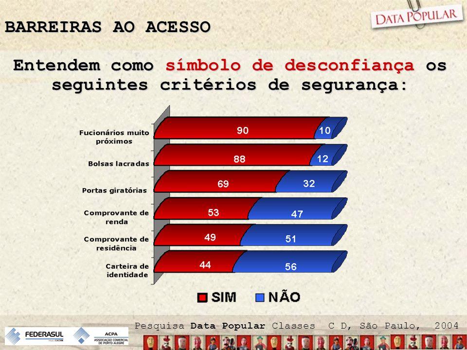 Entendem como símbolo de desconfiança os seguintes critérios de segurança: Pesquisa Data Popular Classes C D, São Paulo, 2004 BARREIRAS AO ACESSO