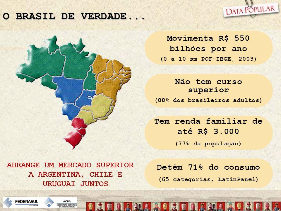 O BRASIL DE VERDADE... Movimenta R$ 550 bilhões por ano (0 a 10 sm POF-IBGE, 2003) Não tem curso superior (88% dos brasileiros adultos) Tem renda fami