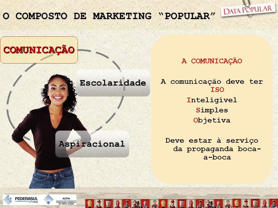 O COMPOSTO DE MARKETING POPULAR COMUNICAÇÃO Escolaridade Aspiracional A COMUNICAÇÃO A comunicação deve ter ISO Inteligível Simples Objetiva Deve estar