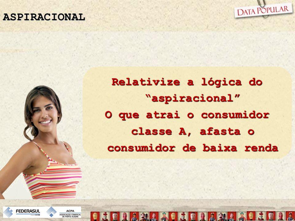 Relativize a lógica do aspiracional O que atrai o consumidor classe A, afasta o consumidor de baixa renda ASPIRACIONAL
