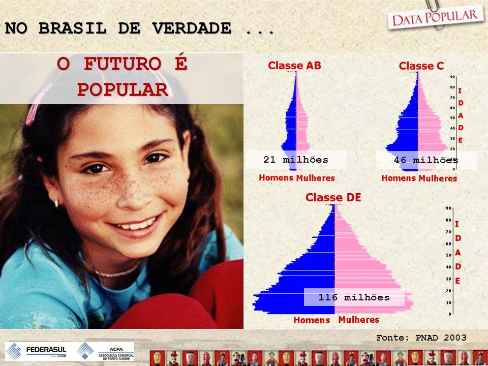 NO BRASIL DE VERDADE... O FUTURO É POPULAR 116 milhões 46 milhões 21 milhões Fonte: PNAD 2003