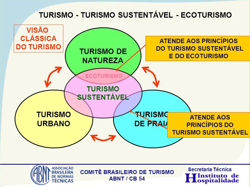 COMITÊ BRASILEIRO DE TURISMO ABNT / CB 54 Secretaria Técnica TURISMO DE NATUREZA TURISMO DE PRAIA TURISMO URBANO ECOTURISMO TURISMO SUSTENTÁVEL ATENDE