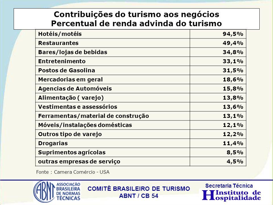COMITÊ BRASILEIRO DE TURISMO ABNT / CB 54 Secretaria Técnica Contribuições do turismo aos negócios Percentual de renda advinda do turismo Hotéis/motéi