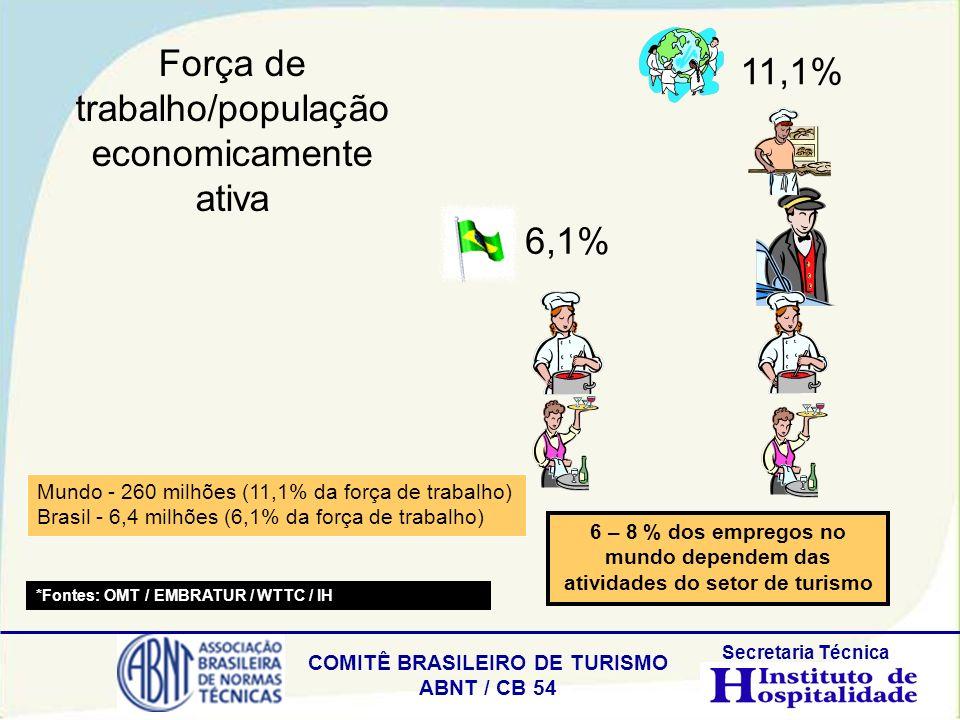 COMITÊ BRASILEIRO DE TURISMO ABNT / CB 54 Secretaria Técnica Mundo - 260 milhões (11,1% da força de trabalho) Brasil - 6,4 milhões (6,1% da força de t