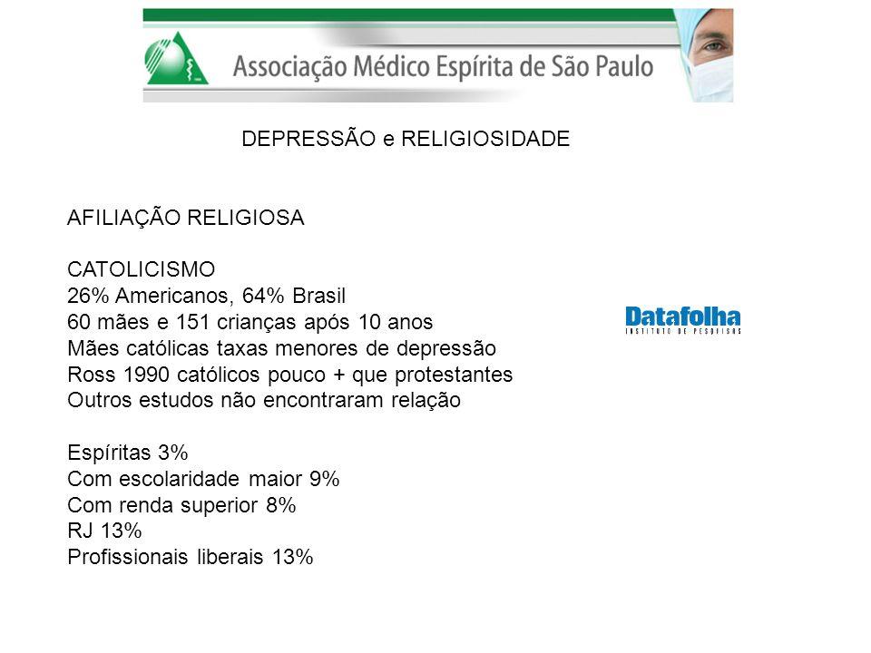 DEPRESSÃO e RELIGIOSIDADE AFILIAÇÃO RELIGIOSA CATOLICISMO 26% Americanos, 64% Brasil 60 mães e 151 crianças após 10 anos Mães católicas taxas menores