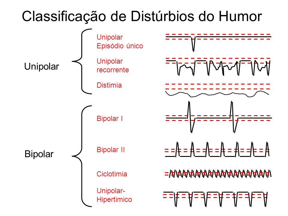 Classificação de Distúrbios do Humor Bipolar I Bipolar II Ciclotimia Unipolar Episódio único Unipolar- Hipertimico Distimia Unipolar recorrente Unipol