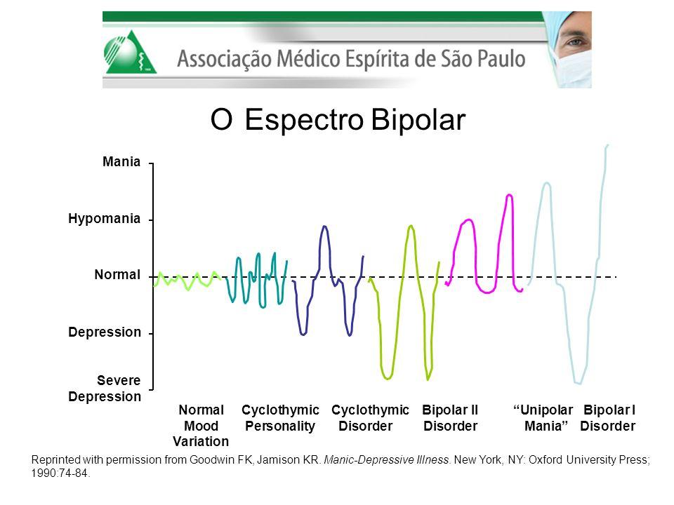 Mania Hypomania Depression Severe Depression NormalCyclothymic CyclothymicBipolar IIUnipolar Bipolar I MoodPersonalityDisorderDisorder Mania Disorder
