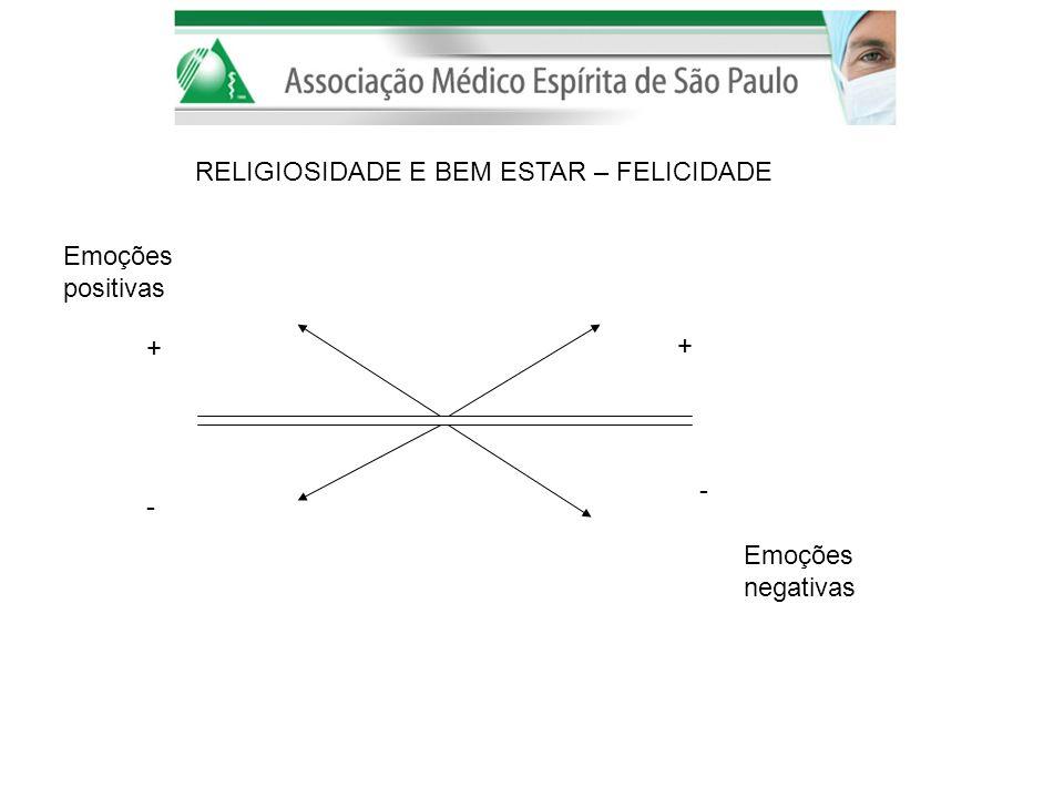 RELIGIOSIDADE E BEM ESTAR – FELICIDADE + + - - Emoções positivas Emoções negativas
