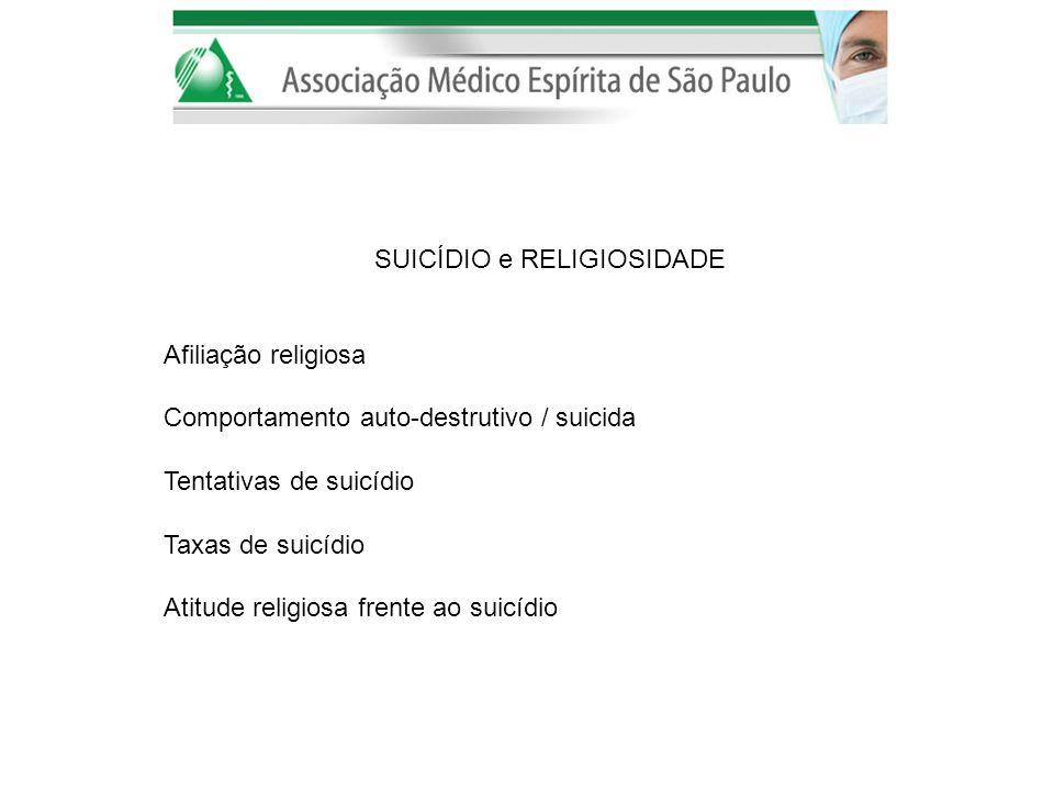 SUICÍDIO e RELIGIOSIDADE Afiliação religiosa Comportamento auto-destrutivo / suicida Tentativas de suicídio Taxas de suicídio Atitude religiosa frente