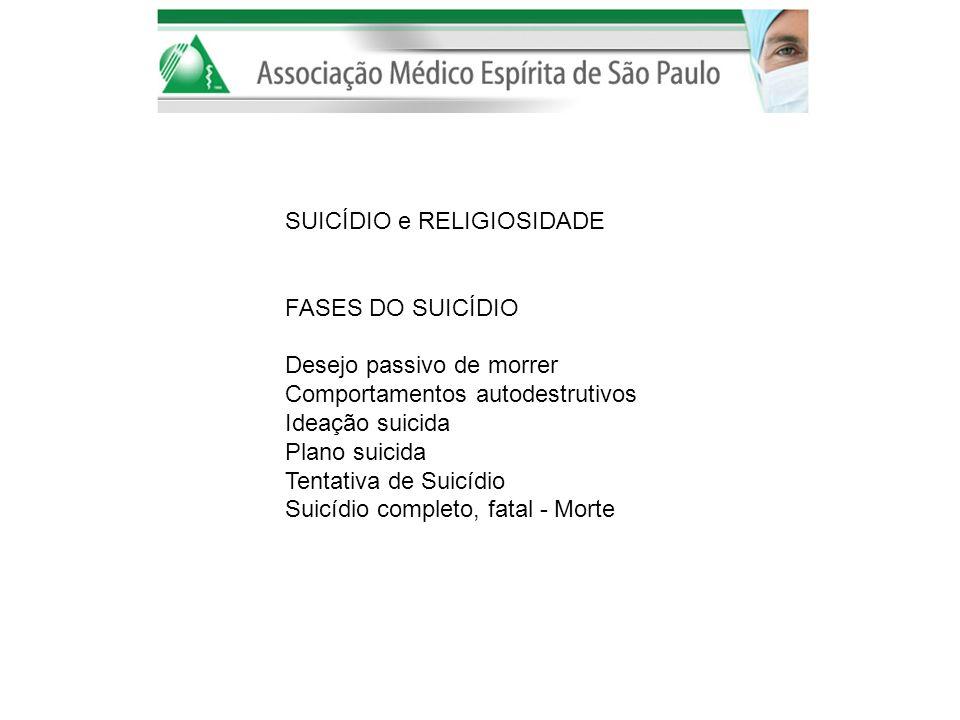 SUICÍDIO e RELIGIOSIDADE FASES DO SUICÍDIO Desejo passivo de morrer Comportamentos autodestrutivos Ideação suicida Plano suicida Tentativa de Suicídio