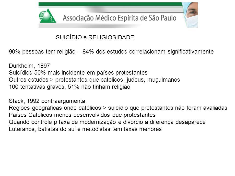 SUICÍDIO e RELIGIOSIDADE 90% pessoas tem religião – 84% dos estudos correlacionam significativamente Durkheim, 1897 Suicídios 50% mais incidente em pa