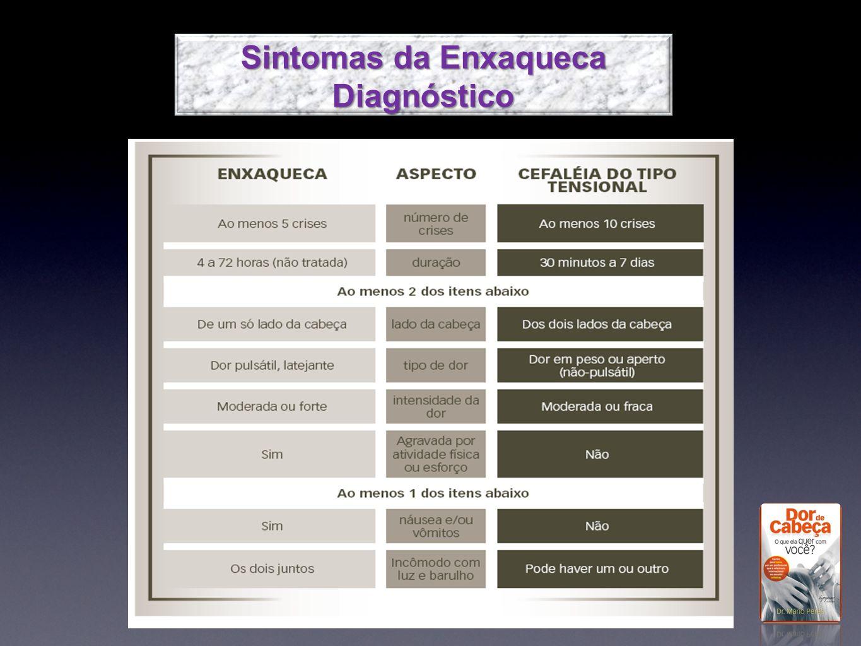 Sintomas da Enxaqueca Diagnóstico Diagnóstico