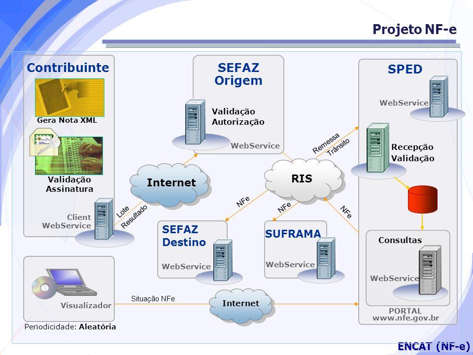 Secretaria da Fazenda ENCAT (NF-e) Projeto NF-e Contribuinte SEFAZ Origem SPED Recepção Validação WebService PORTAL www.nfe.gov.br Periodicidade: Alea