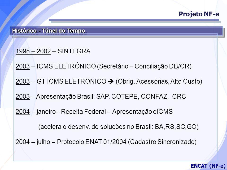 Secretaria da Fazenda ENCAT (NF-e) Histórico - Túnel do Tempo 1998 – 2002 – SINTEGRA 2003 – ICMS ELETRÔNICO (Secretário – Conciliação DB/CR) 2003 – GT