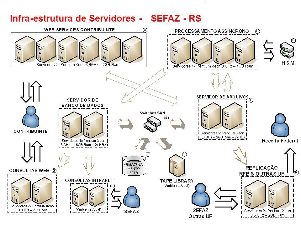 Secretaria da Fazenda ENCAT (NF-e) Infra-estrutura de Servidores- SEFAZ - RS