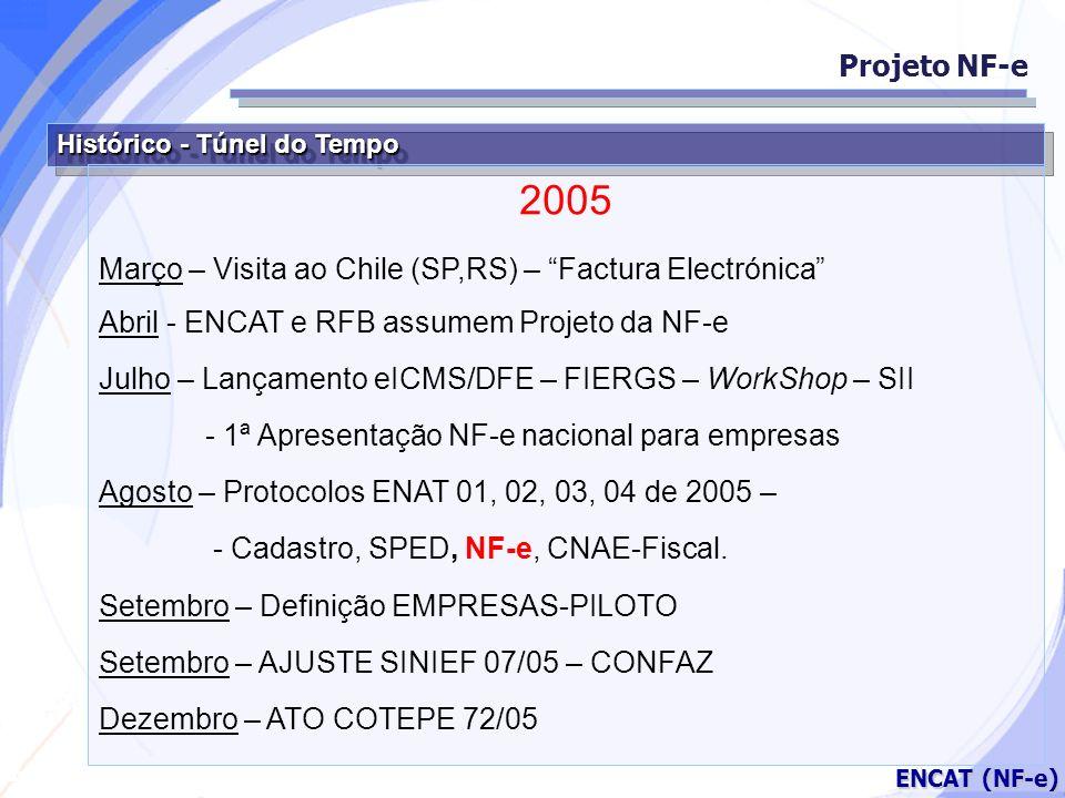 Secretaria da Fazenda ENCAT (NF-e) Histórico - Túnel do Tempo 2005 Março – Visita ao Chile (SP,RS) – Factura Electrónica Abril - ENCAT e RFB assumem P