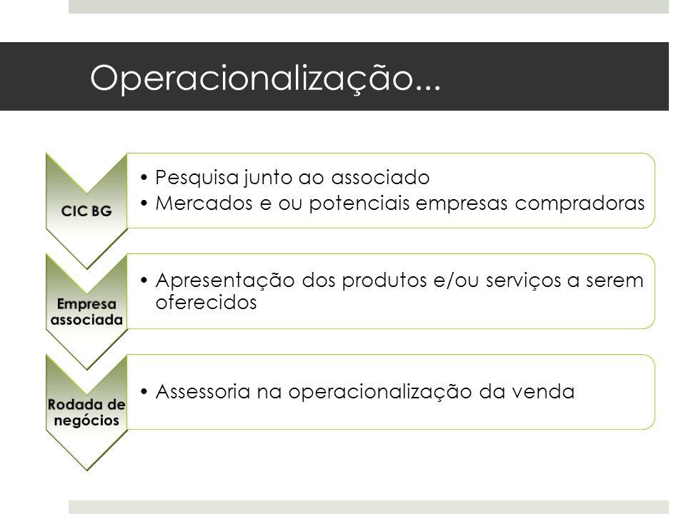 Operacionalização... CIC BG Pesquisa junto ao associado Mercados e ou potenciais empresas compradoras Empresa associada Apresentação dos produtos e/ou