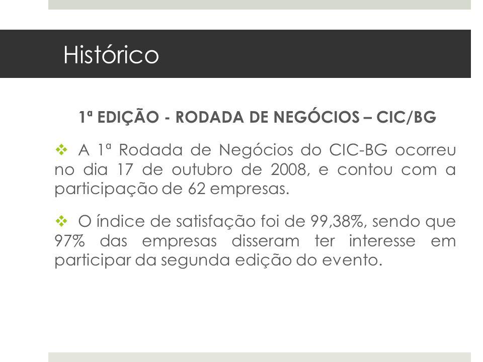 Histórico 1ª EDIÇÃO - RODADA DE NEGÓCIOS – CIC/BG A 1ª Rodada de Negócios do CIC-BG ocorreu no dia 17 de outubro de 2008, e contou com a participação