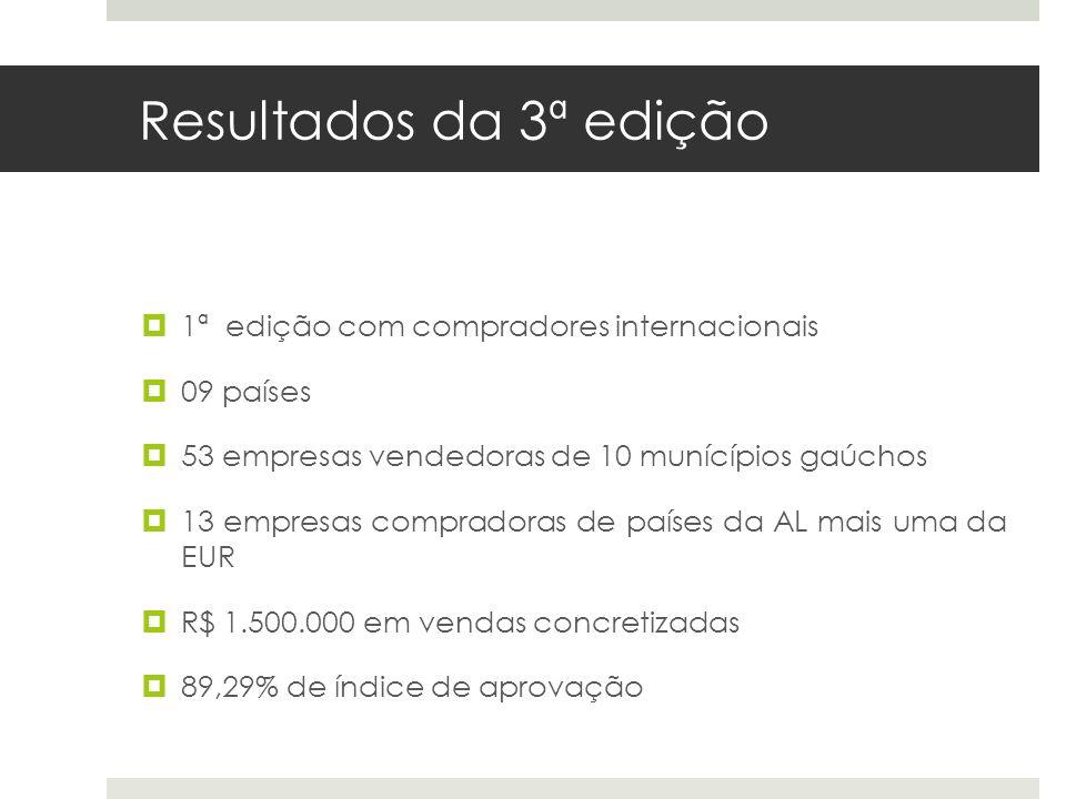 Resultados da 3ª edição 1ª edição com compradores internacionais 09 países 53 empresas vendedoras de 10 munícípios gaúchos 13 empresas compradoras de