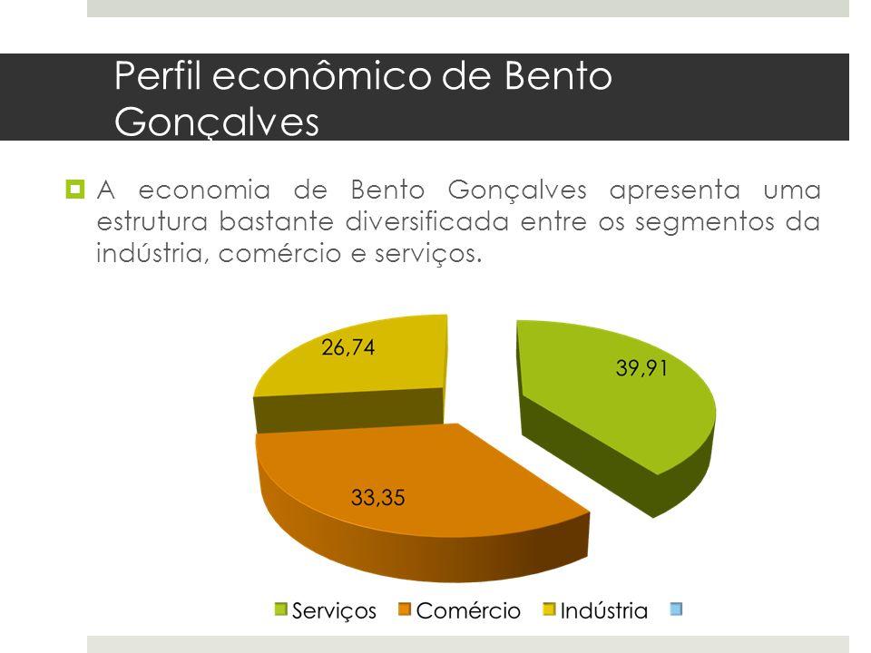 Perfil econômico de Bento Gonçalves A economia de Bento Gonçalves apresenta uma estrutura bastante diversificada entre os segmentos da indústria, comé