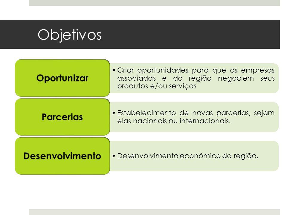 Objetivos Criar oportunidades para que as empresas associadas e da região negociem seus produtos e/ou serviços Oportunizar Estabelecimento de novas pa