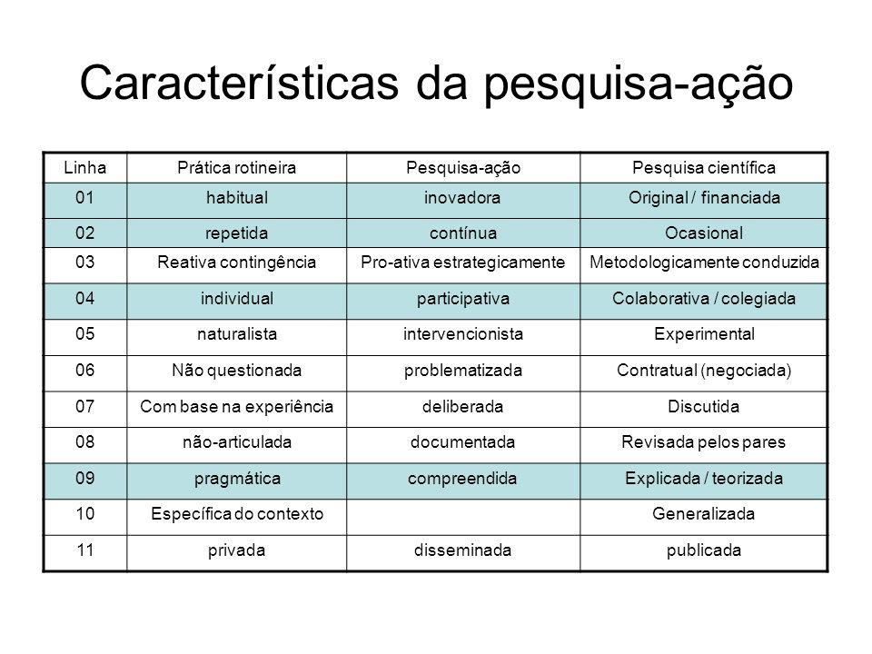 Características da pesquisa-ação LinhaPrática rotineiraPesquisa-açãoPesquisa científica 01habitualinovadoraOriginal / financiada 02repetidacontínuaOca