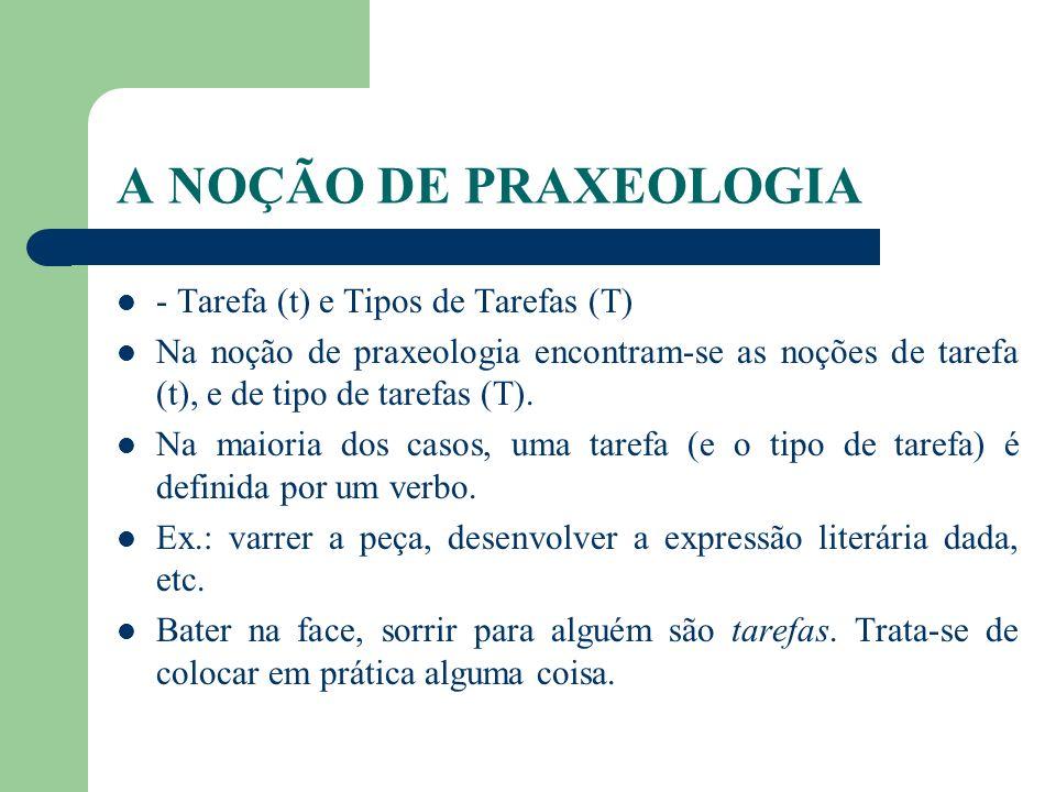 A NOÇÃO DE PRAXEOLOGIA - Tarefa (t) e Tipos de Tarefas (T) Na noção de praxeologia encontram-se as noções de tarefa (t), e de tipo de tarefas (T). Na