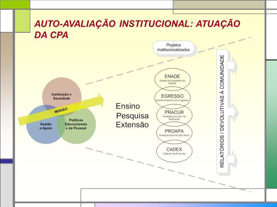 AUTO-AVALIAÇÃO INSTITUCIONAL: ATUAÇÃO DA CPA