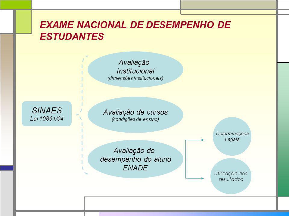 Avaliação Institucional (dimensões institucionais) Avaliação de cursos (condições de ensino) Avaliação do desempenho do aluno ENADE EXAME NACIONAL DE