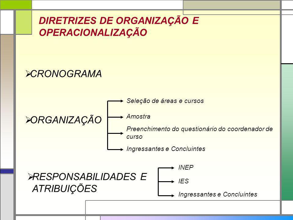 DIRETRIZES DE ORGANIZAÇÃO E OPERACIONALIZAÇÃO CRONOGRAMA ORGANIZAÇÃO RESPONSABILIDADES E ATRIBUIÇÕES Seleção de áreas e cursos Amostra Preenchimento d
