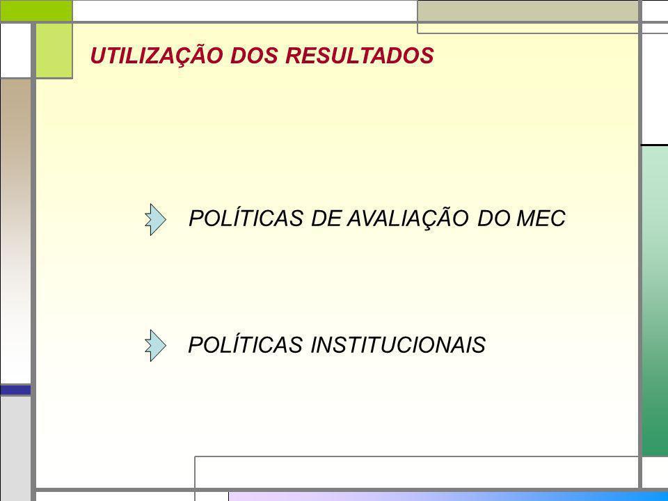 UTILIZAÇÃO DOS RESULTADOS POLÍTICAS DE AVALIAÇÃO DO MEC POLÍTICAS INSTITUCIONAIS
