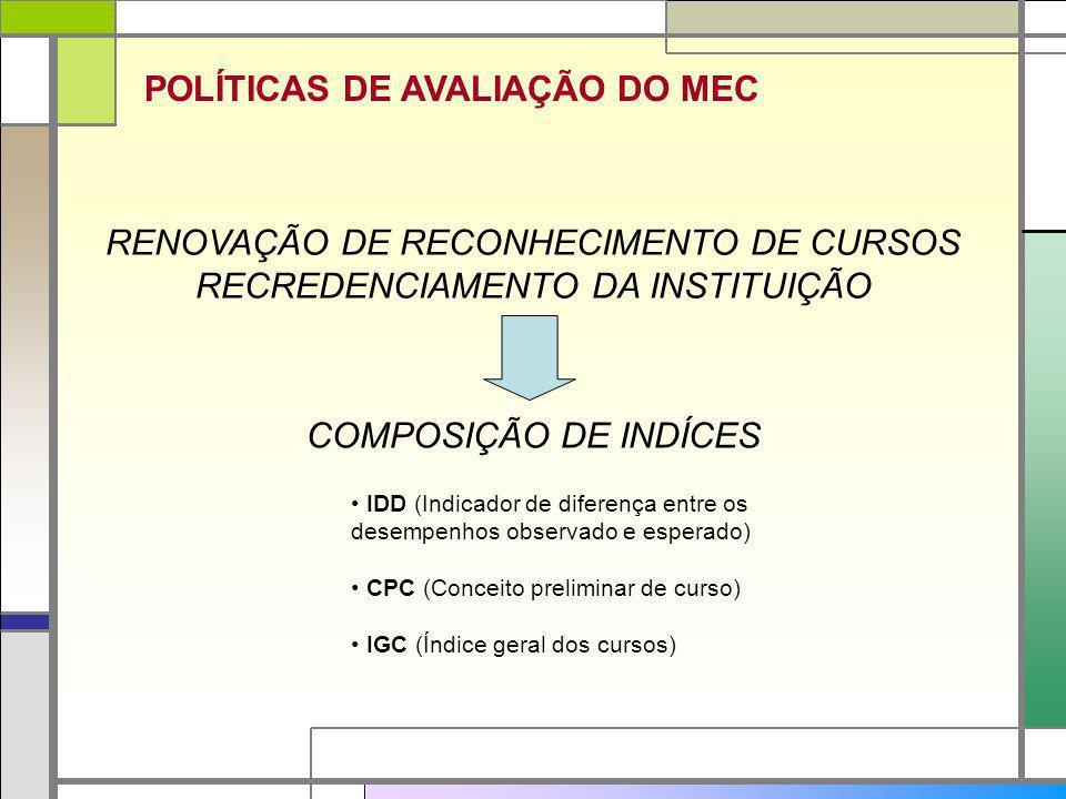 POLÍTICAS DE AVALIAÇÃO DO MEC RENOVAÇÃO DE RECONHECIMENTO DE CURSOS RECREDENCIAMENTO DA INSTITUIÇÃO COMPOSIÇÃO DE INDÍCES IDD (Indicador de diferença